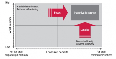 Inclusive business model. Source WBSCD